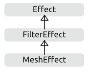 The class hierarchy of effects.